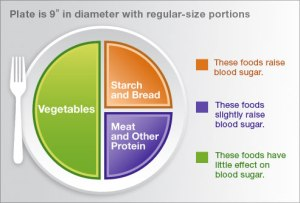 diabetic plate